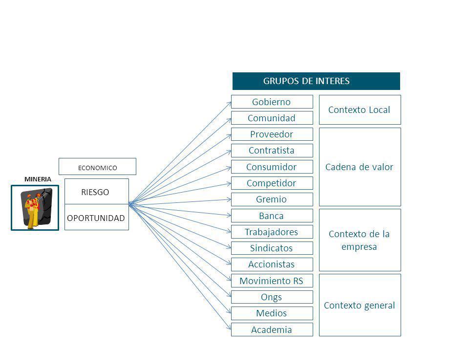 GRUPOS DE INTERES Gobierno Contexto Local Comunidad Proveedor