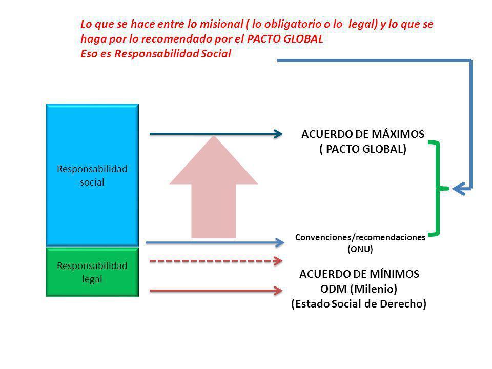 (Estado Social de Derecho) Convenciones/recomendaciones