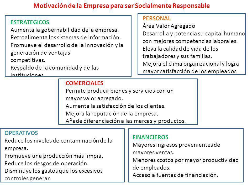 Motivación de la Empresa para ser Socialmente Responsable
