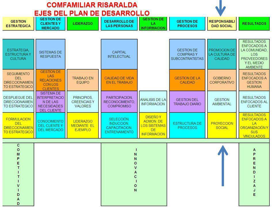 COMFAMILIAR RISARALDA EJES DEL PLAN DE DESARROLLO