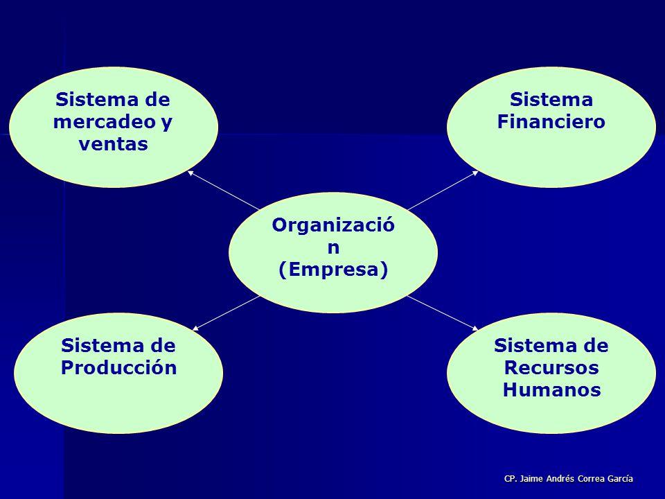Sistema de mercadeo y ventas Sistema de Recursos Humanos