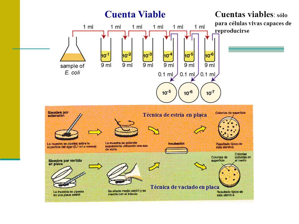 Cuentas viables: sólo para células vivas capaces de reproducirse