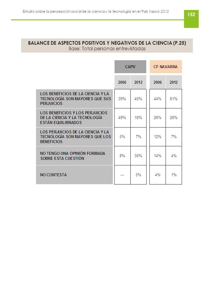 BALANCE DE ASPECTOS POSITIVOS Y NEGATIVOS DE LA CIENCIA (P.25)