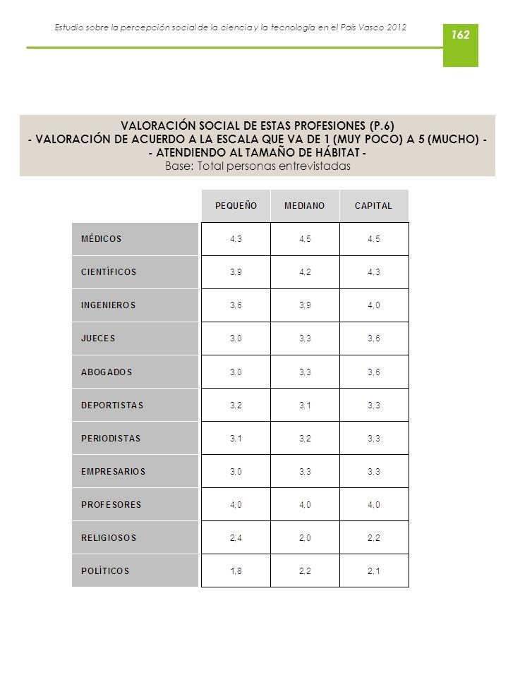 VALORACIÓN SOCIAL DE ESTAS PROFESIONES (P.6)