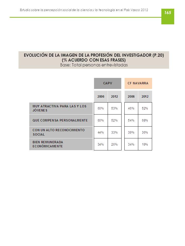 EVOLUCIÓN DE LA IMAGEN DE LA PROFESIÓN DEL INVESTIGADOR (P.20)