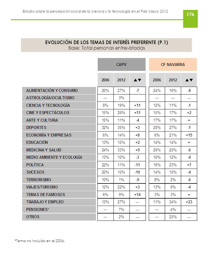 EVOLUCIÓN DE LOS TEMAS DE INTERÉS PREFERENTE (P.1)