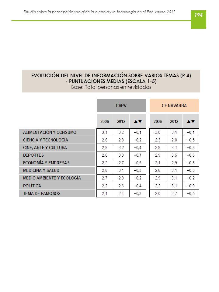 EVOLUCIÓN DEL NIVEL DE INFORMACIÓN SOBRE VARIOS TEMAS (P.4)