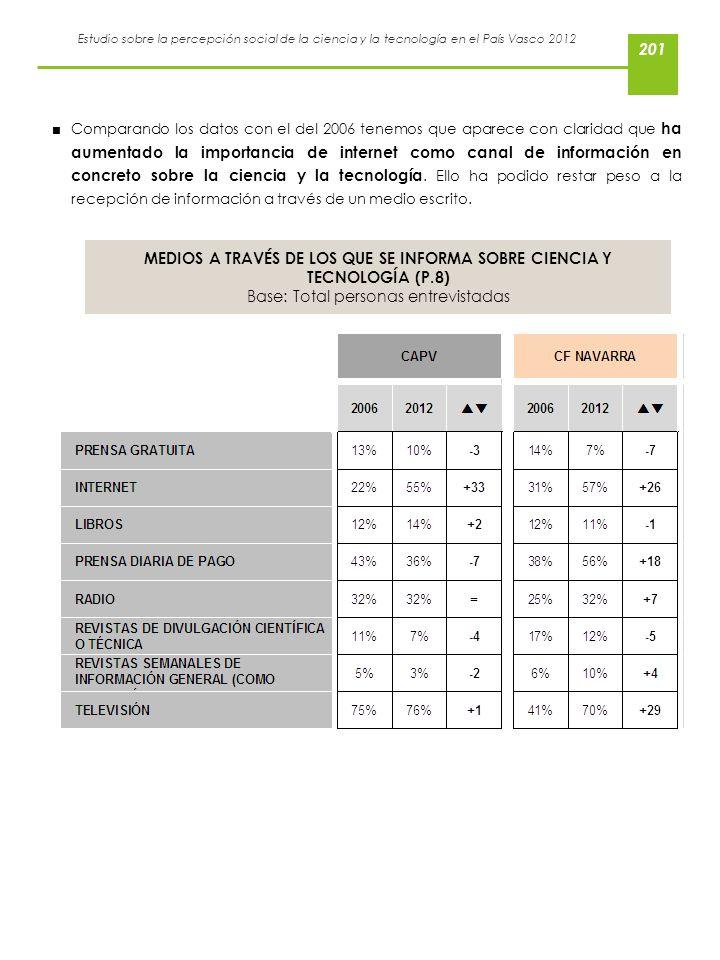 MEDIOS A TRAVÉS DE LOS QUE SE INFORMA SOBRE CIENCIA Y TECNOLOGÍA (P.8)