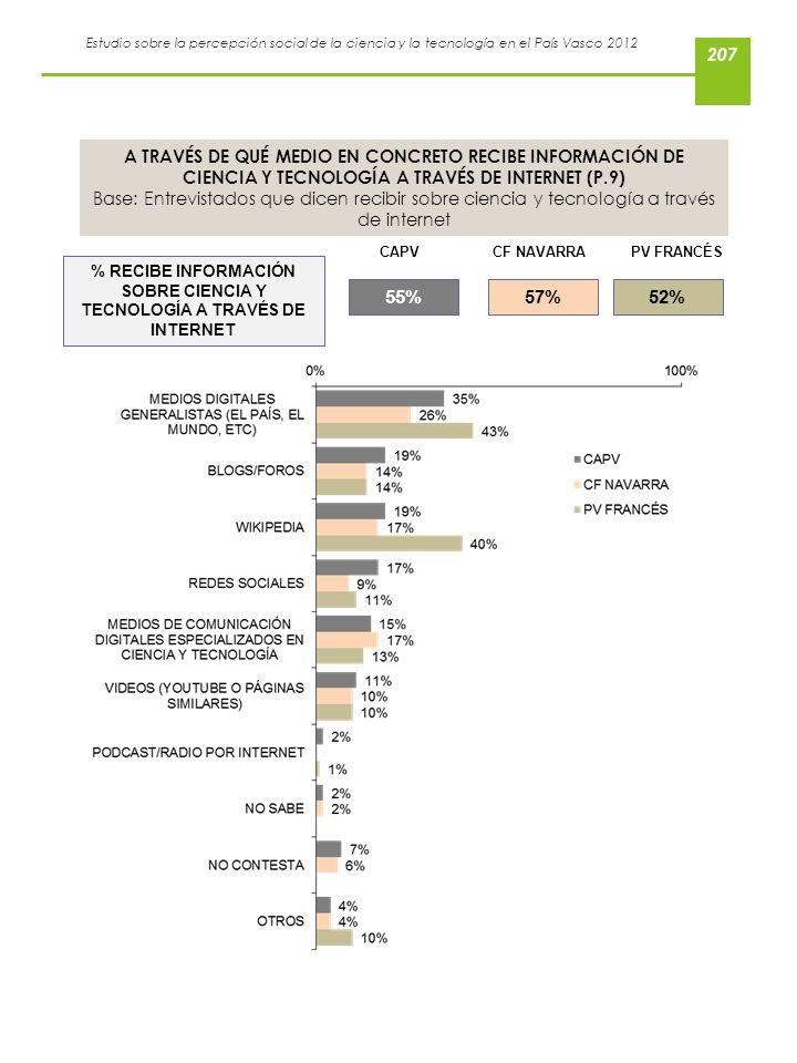 % RECIBE INFORMACIÓN SOBRE CIENCIA Y TECNOLOGÍA A TRAVÉS DE INTERNET
