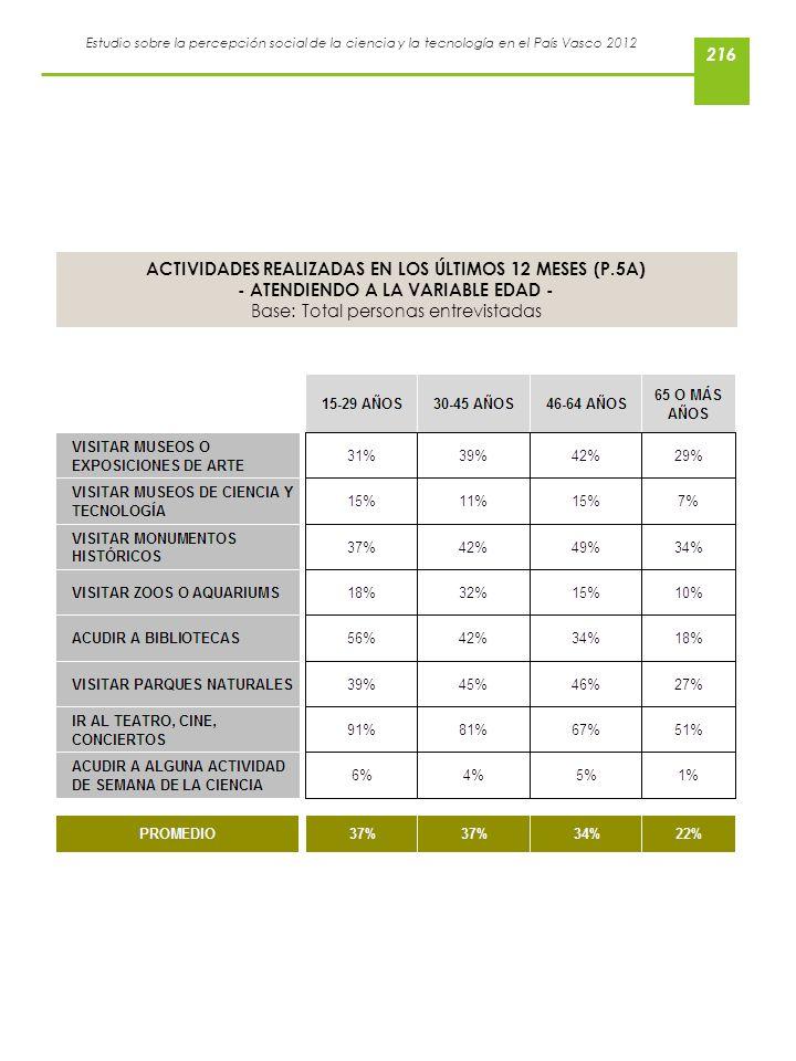 ACTIVIDADES REALIZADAS EN LOS ÚLTIMOS 12 MESES (P.5A)