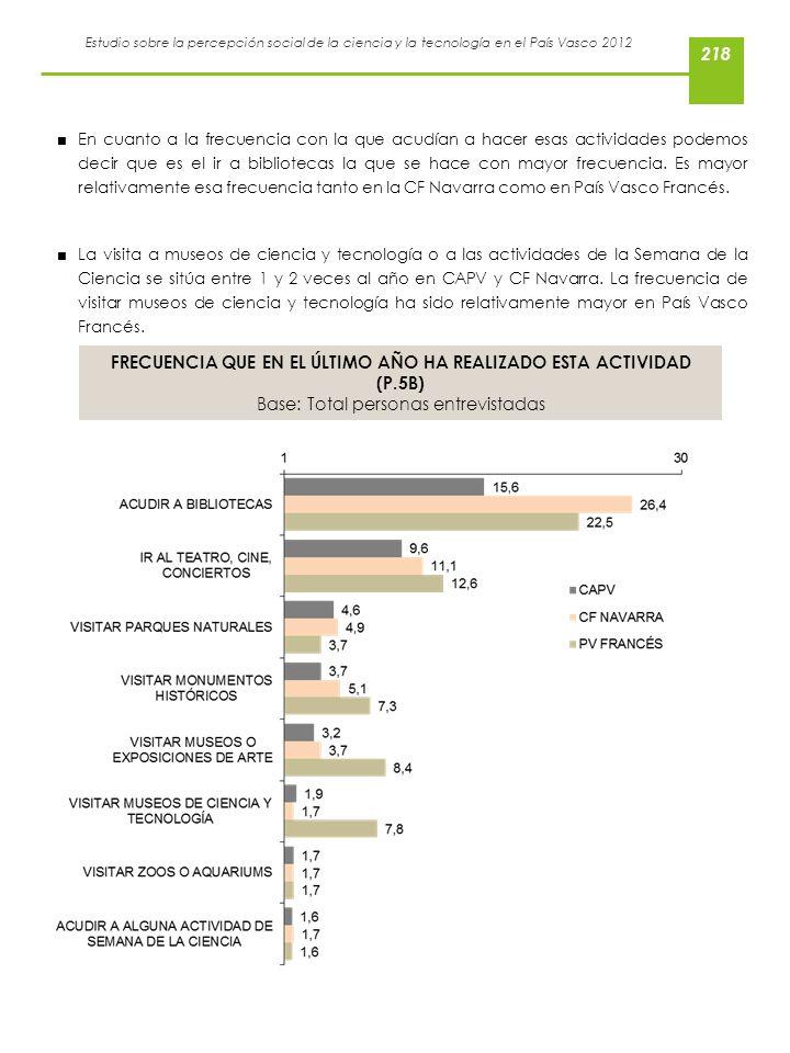 FRECUENCIA QUE EN EL ÚLTIMO AÑO HA REALIZADO ESTA ACTIVIDAD (P.5B)