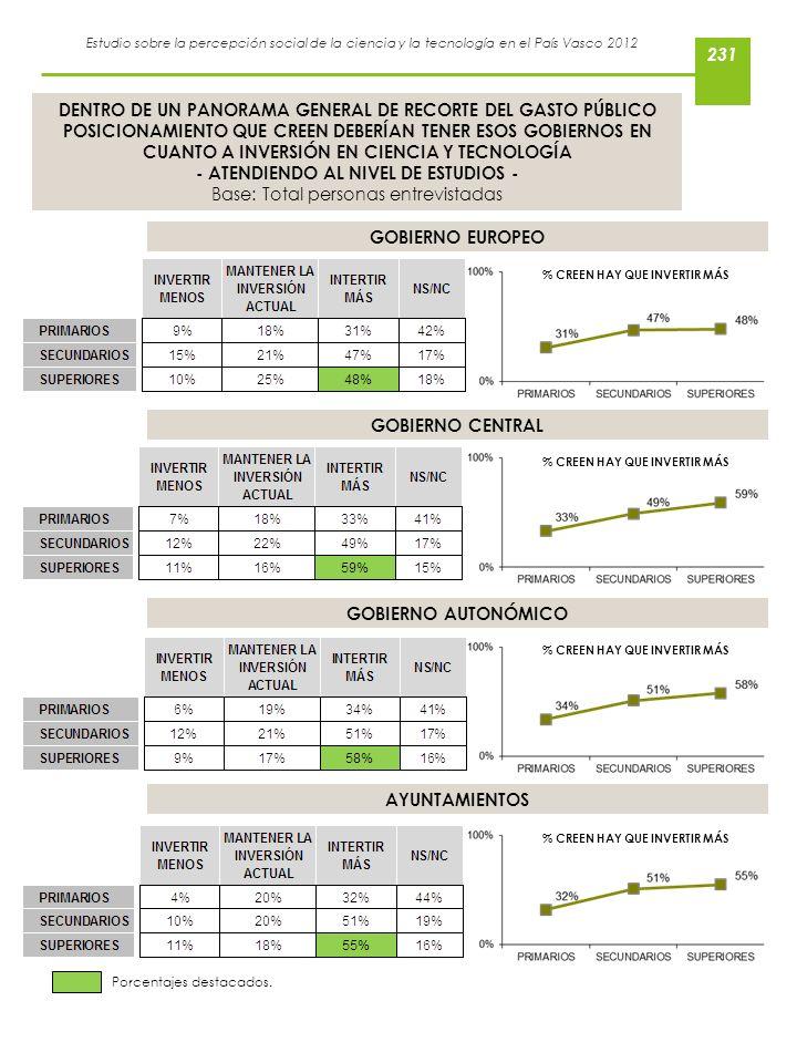 - ATENDIENDO AL NIVEL DE ESTUDIOS - Base: Total personas entrevistadas