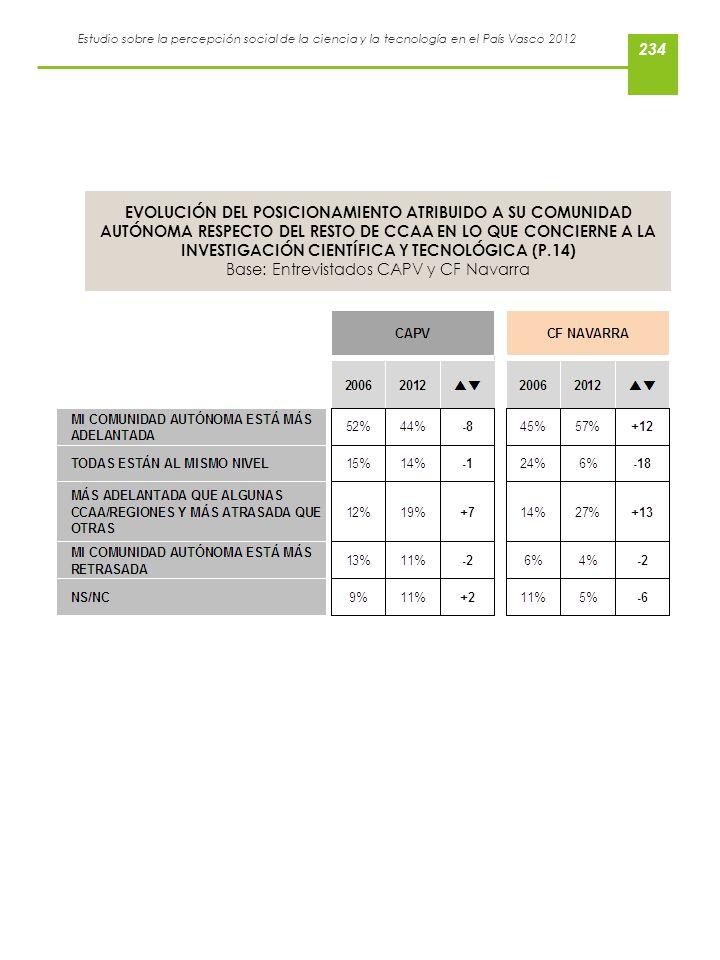 Base: Entrevistados CAPV y CF Navarra