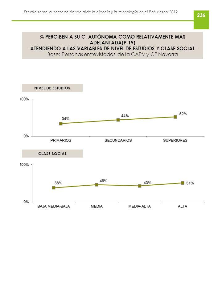 % PERCIBEN A SU C. AUTÓNOMA COMO RELATIVAMENTE MÁS ADELANTADA(P.19)