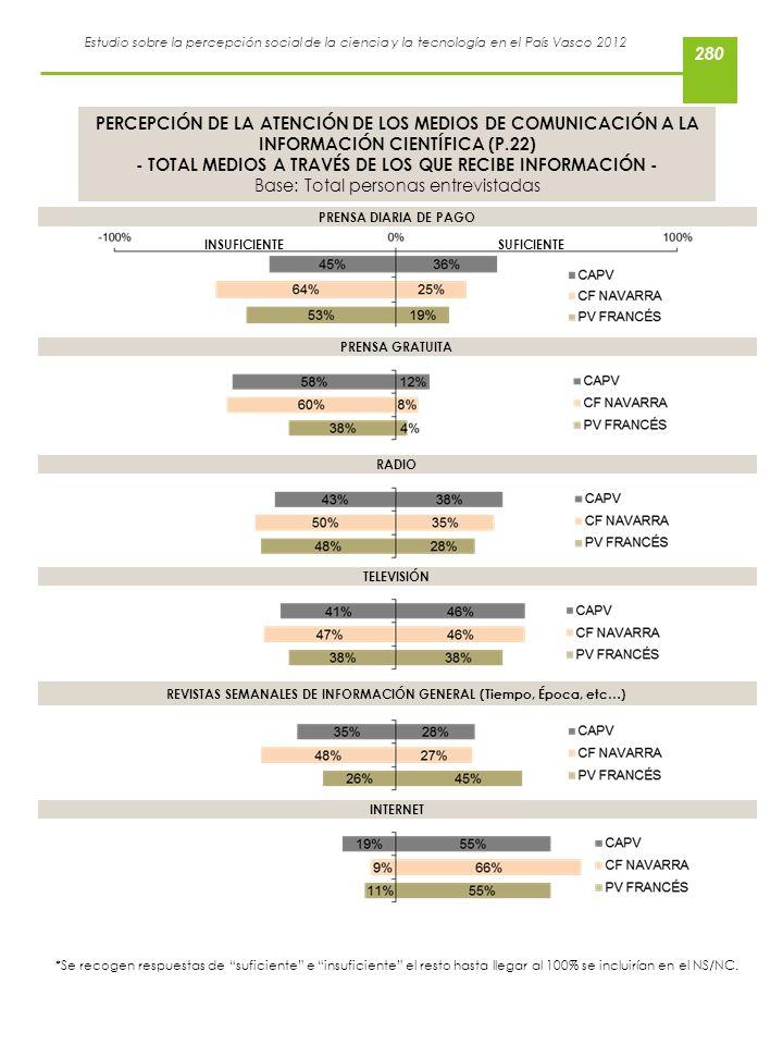- TOTAL MEDIOS A TRAVÉS DE LOS QUE RECIBE INFORMACIÓN -