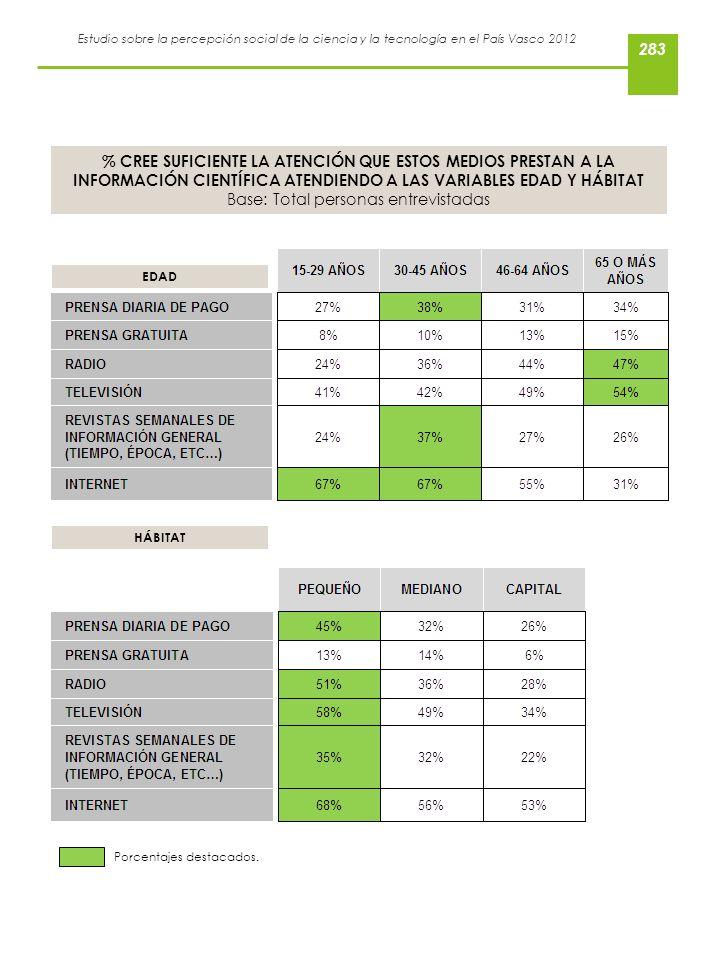 % CREE SUFICIENTE LA ATENCIÓN QUE ESTOS MEDIOS PRESTAN A LA INFORMACIÓN CIENTÍFICA ATENDIENDO A LAS VARIABLES EDAD Y HÁBITAT Base: Total personas entrevistadas