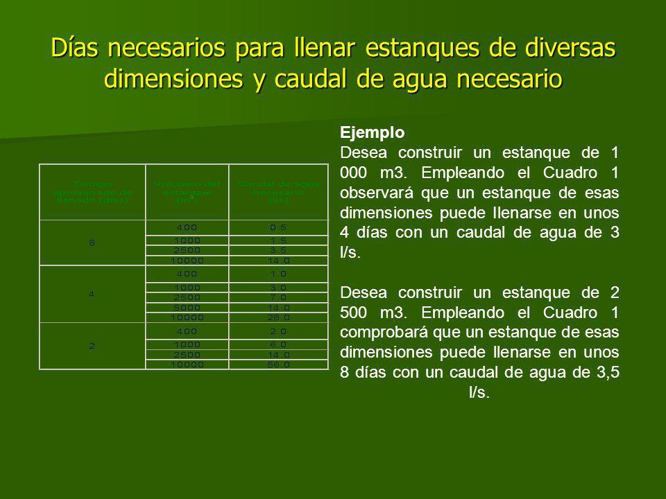 Días necesarios para llenar estanques de diversas dimensiones y caudal de agua necesario