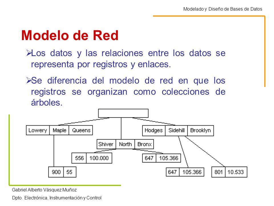 Modelado y Diseño de Bases de Datos