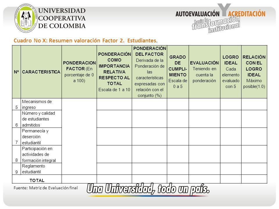 Cuadro No X: Resumen valoración Factor 2. Estudiantes.