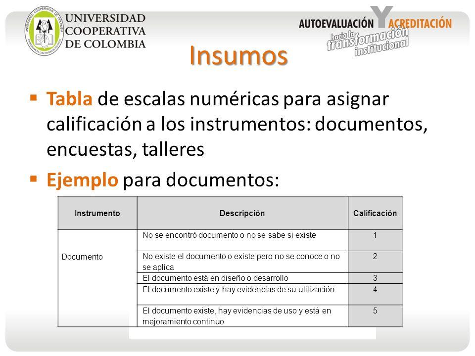 Insumos Tabla de escalas numéricas para asignar calificación a los instrumentos: documentos, encuestas, talleres.