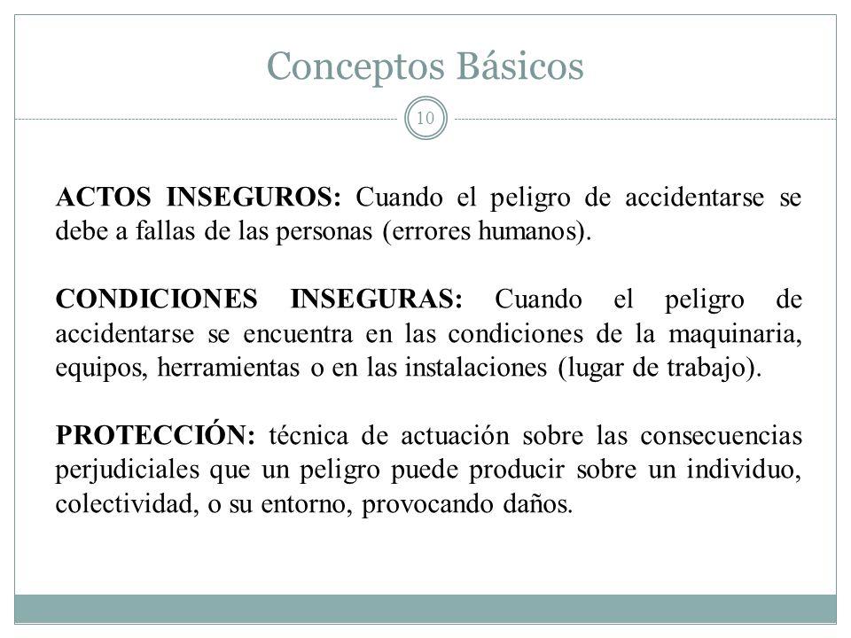 Conceptos Básicos ACTOS INSEGUROS: Cuando el peligro de accidentarse se debe a fallas de las personas (errores humanos).