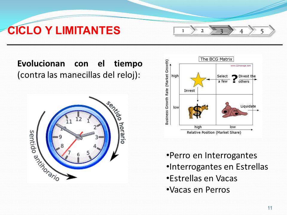 1 2. 3. 4. 5. CICLO Y LIMITANTES. Evolucionan con el tiempo (contra las manecillas del reloj):