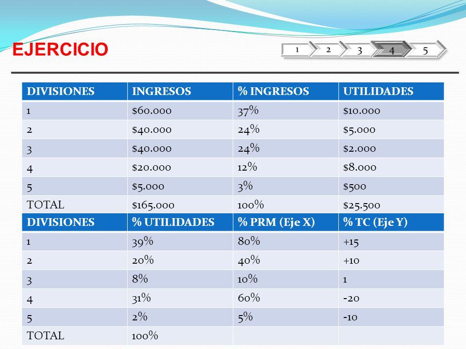 EJERCICIO DIVISIONES INGRESOS % INGRESOS UTILIDADES 1 $60.000 37%