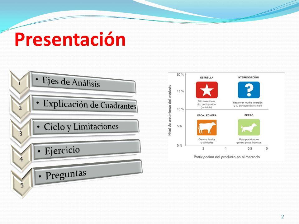Presentación 1 Ejes de Análisis 2 Explicación de Cuadrantes 3