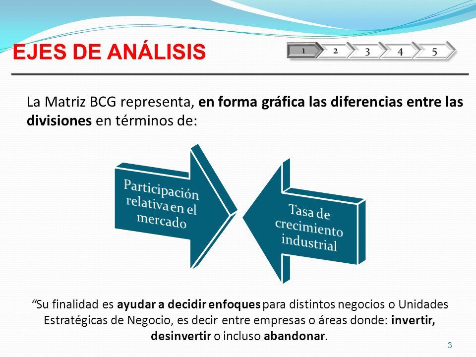 1 2. 3. 4. 5. EJES DE ANÁLISIS. La Matriz BCG representa, en forma gráfica las diferencias entre las divisiones en términos de: