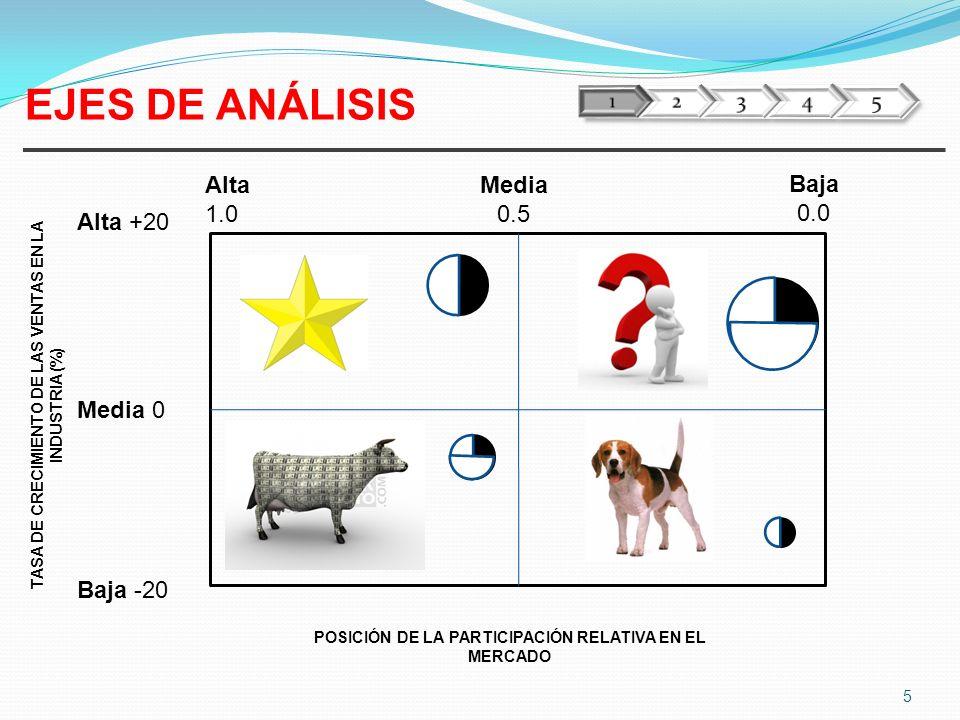 EJES DE ANÁLISIS Alta 1.0 Media 0.5 Baja 0.0 Alta +20 Media 0 Baja -20