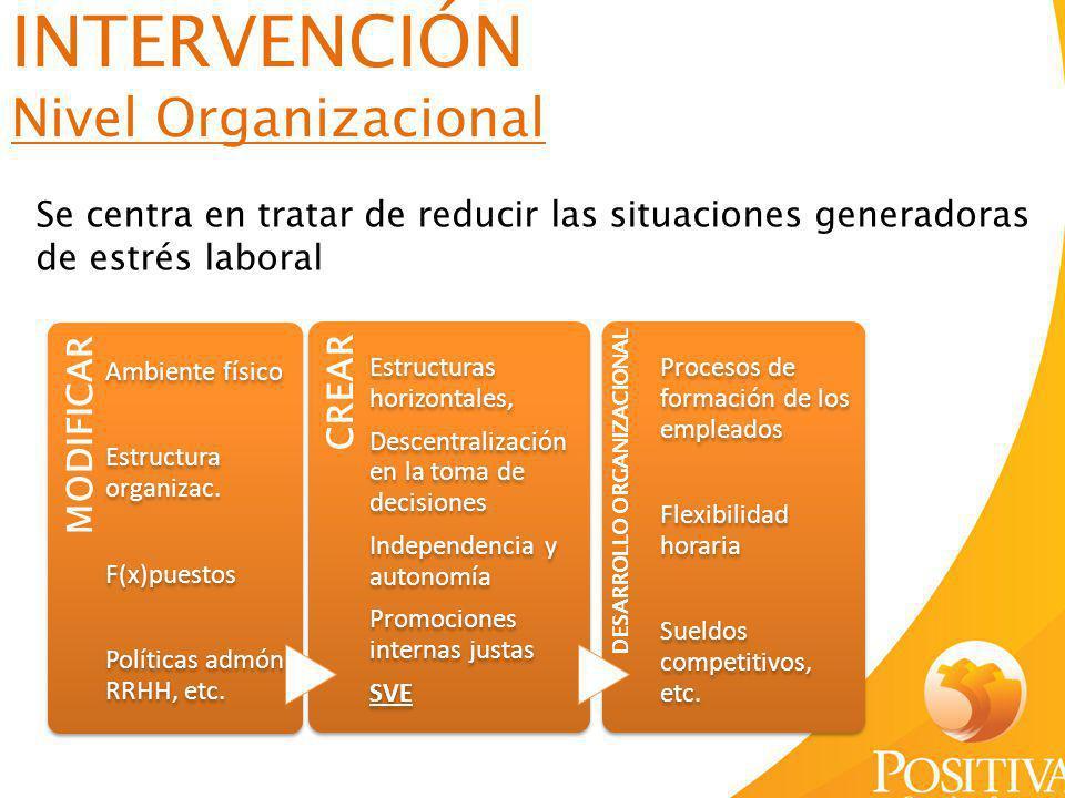 INTERVENCIÓN Nivel Organizacional