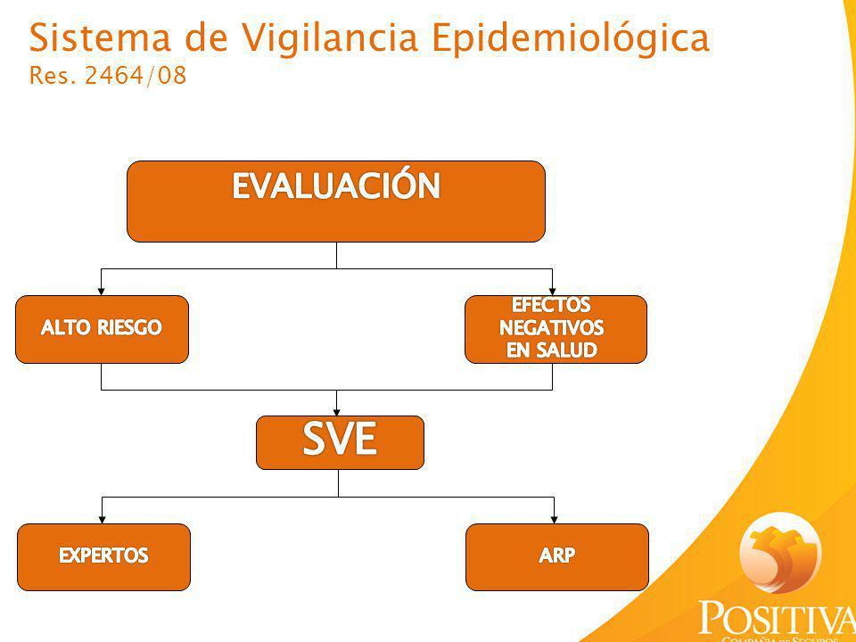 SVE Sistema de Vigilancia Epidemiológica EVALUACIÓN Res. 2464/08