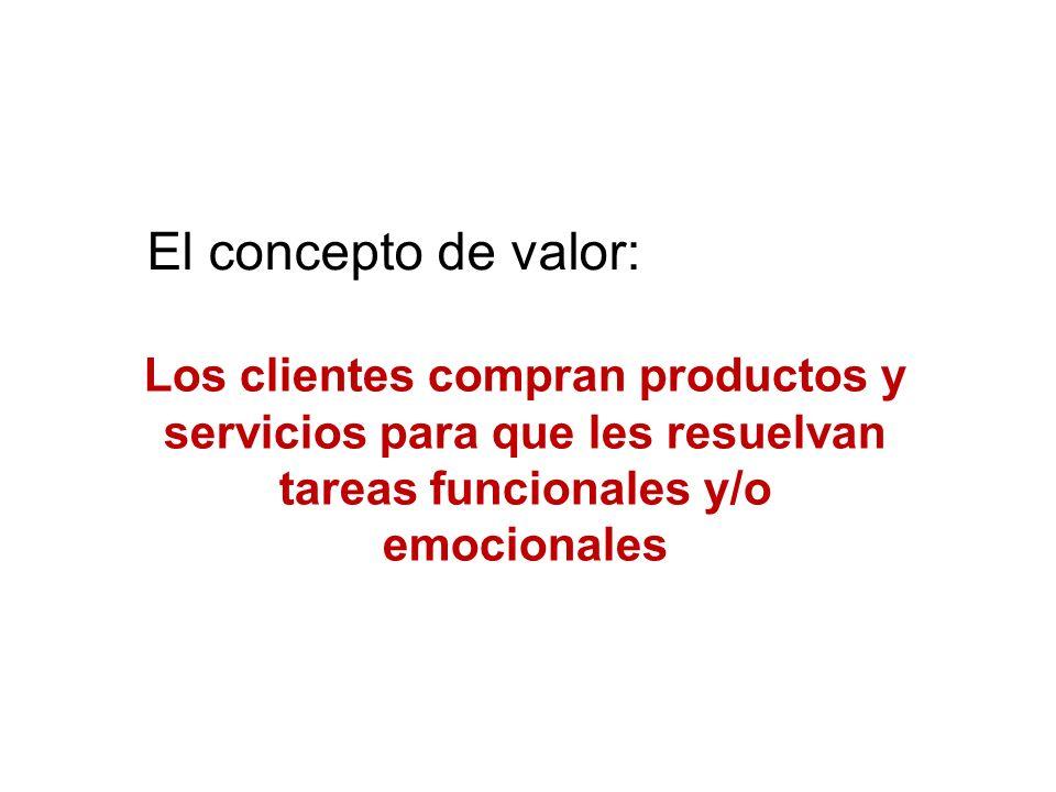 Valor agregado El concepto de valor: Los clientes compran productos y
