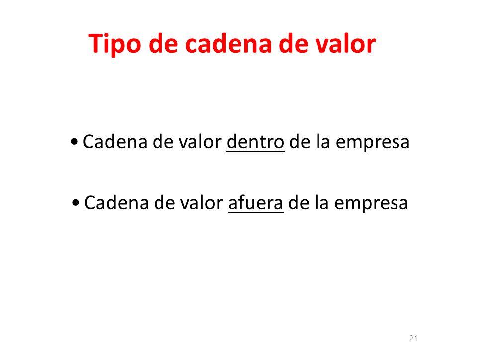Tipo de cadena de valor Cadena de valor dentro de la empresa