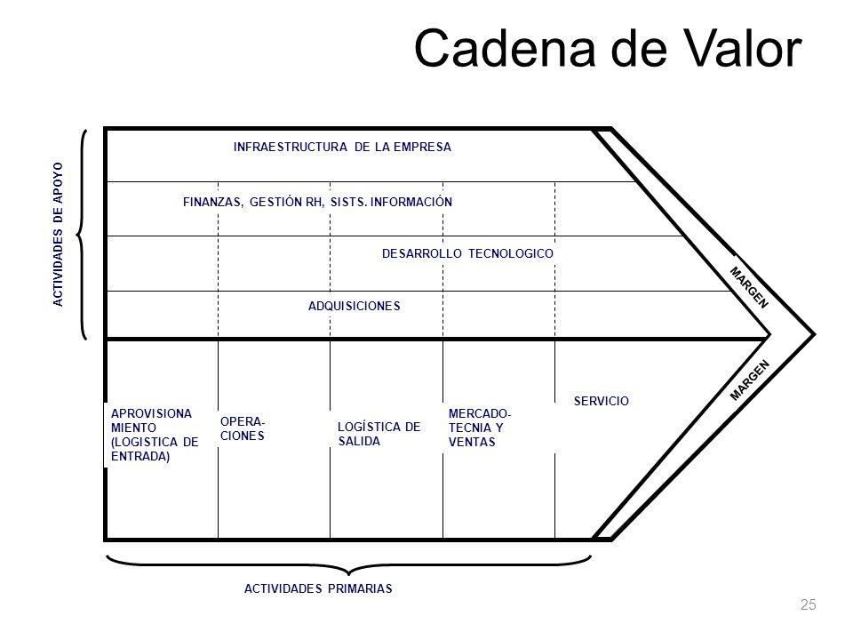 Cadena de Valor INFRAESTRUCTURA DE LA EMPRESA DESARROLLO TECNOLOGICO