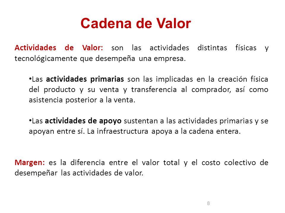 Cadena de Valor Actividades de Valor: son las actividades distintas físicas y tecnológicamente que desempeña una empresa.