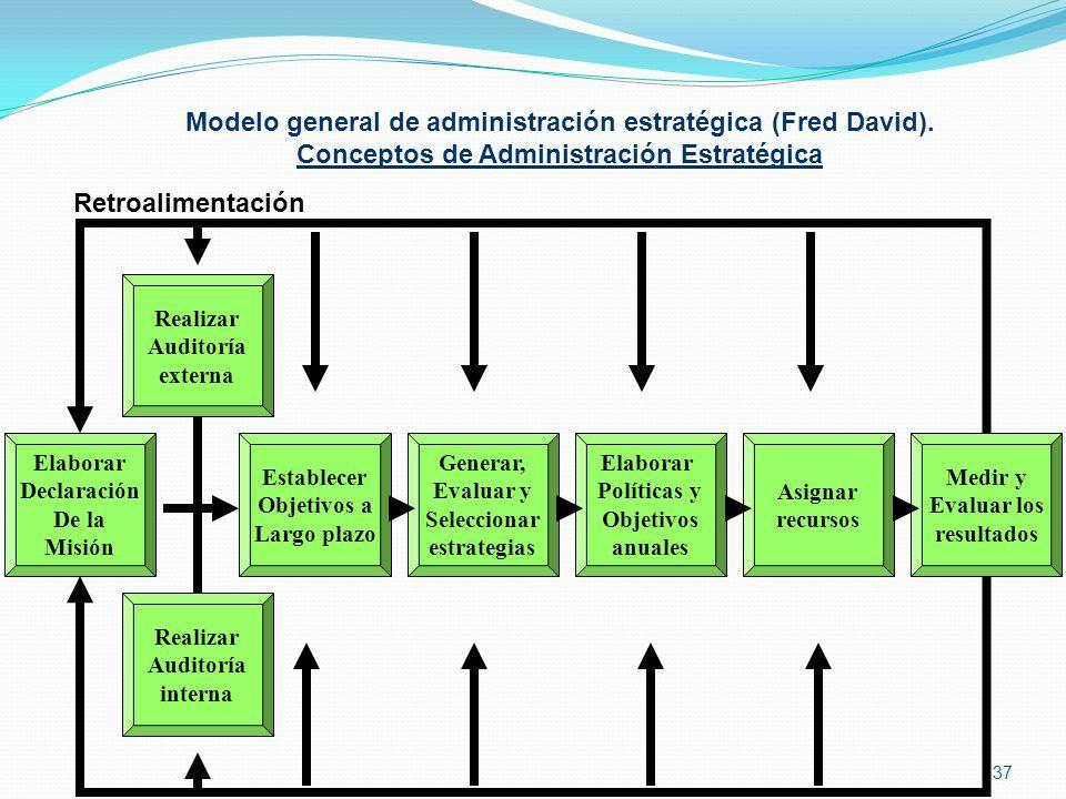 Modelo general de administración estratégica (Fred David).
