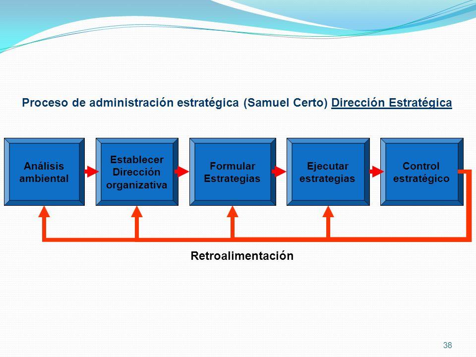 Proceso de administración estratégica (Samuel Certo) Dirección Estratégica