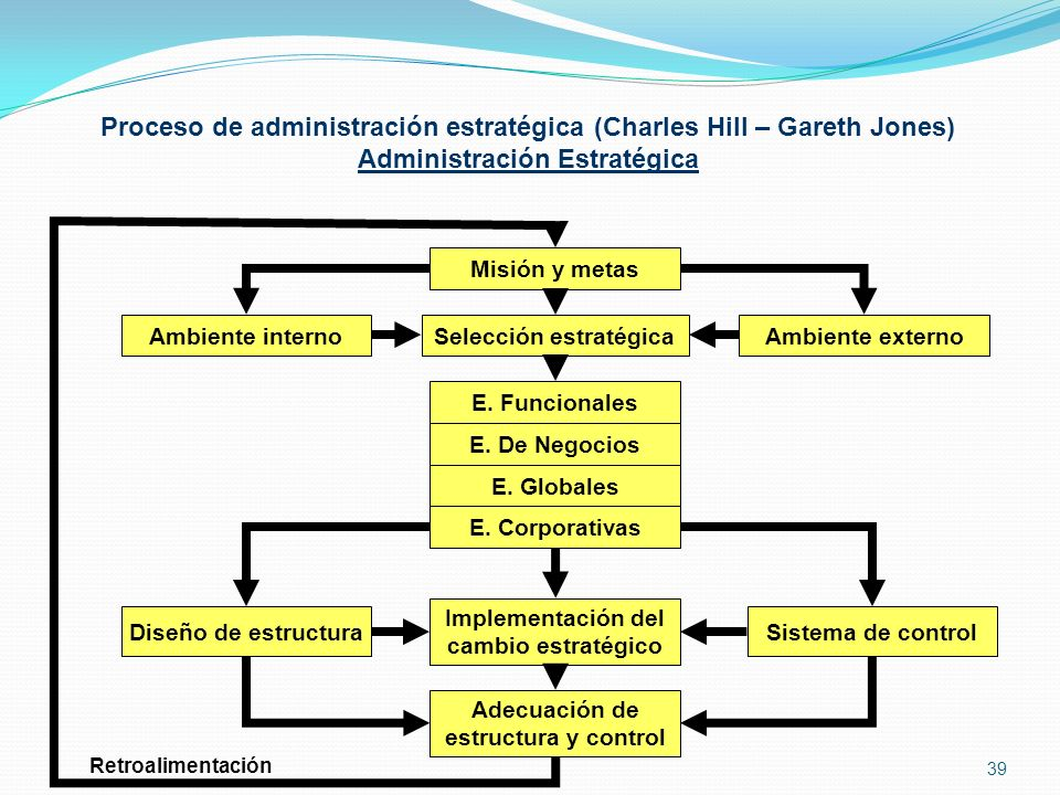 Proceso de administración estratégica (Charles Hill – Gareth Jones)
