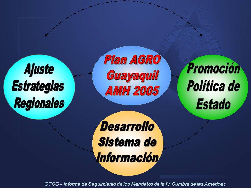 Plan AGRO Plan AGRO Guayaquil Guayaquil AMH 2005 AMH 2005 Desarrollo