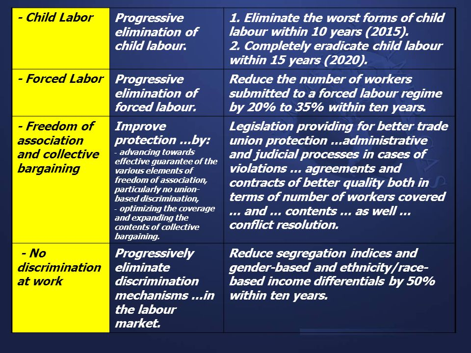 Progressive elimination of child labour.