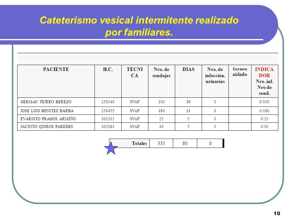 Cateterismo vesical intermitente realizado por familiares.
