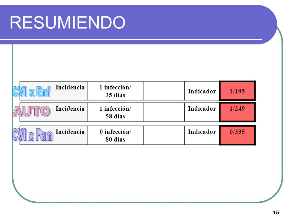 RESUMIENDO CVI x Enf AUTO CVI x Fam Incidencia 1 infección/ 35 días