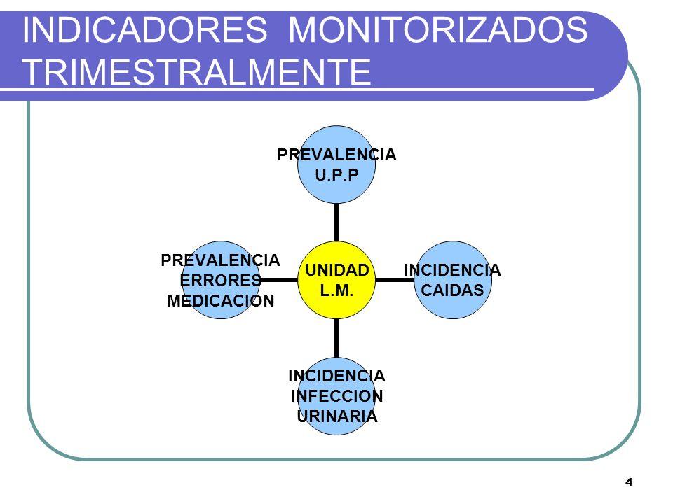 INDICADORES MONITORIZADOS TRIMESTRALMENTE