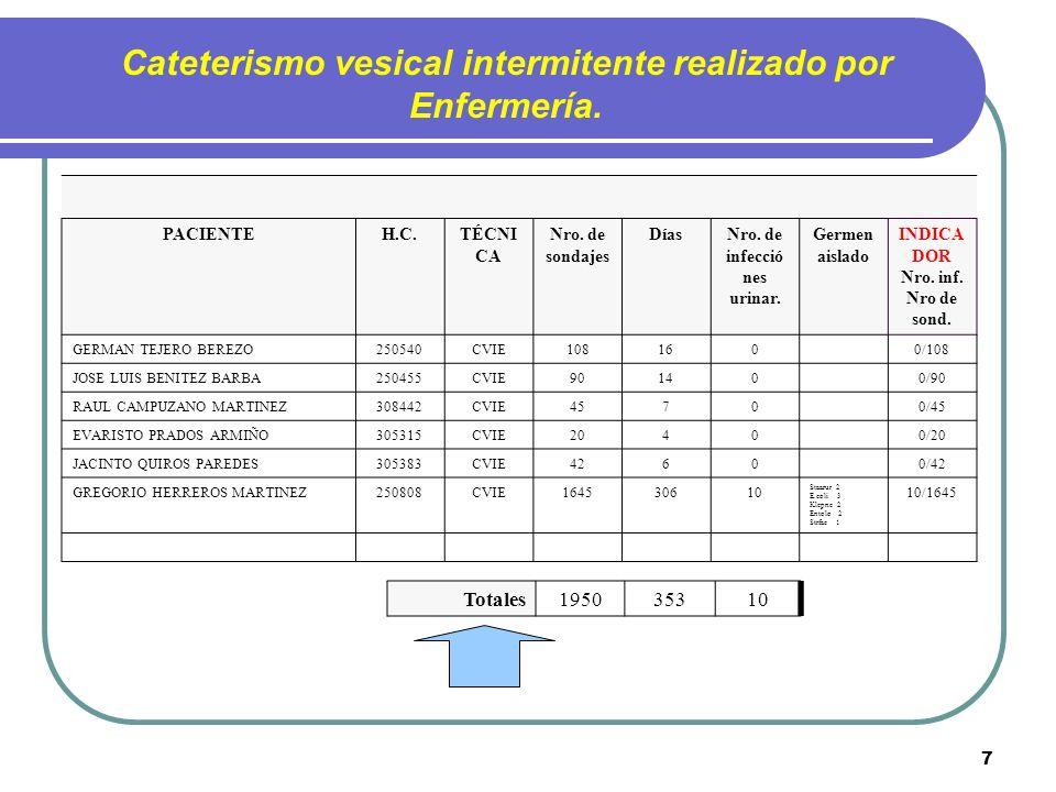 Cateterismo vesical intermitente realizado por Enfermería.