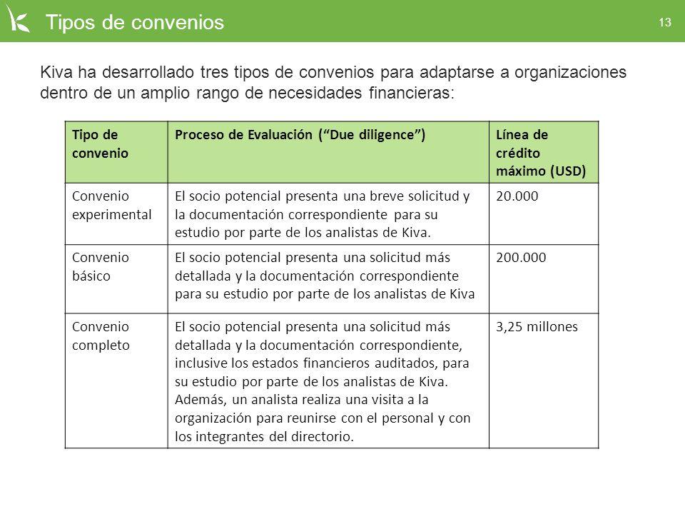 Tipos de convenios Kiva ha desarrollado tres tipos de convenios para adaptarse a organizaciones dentro de un amplio rango de necesidades financieras: