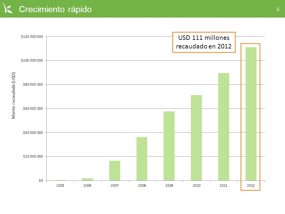 USD 111 millones recaudado en 2012