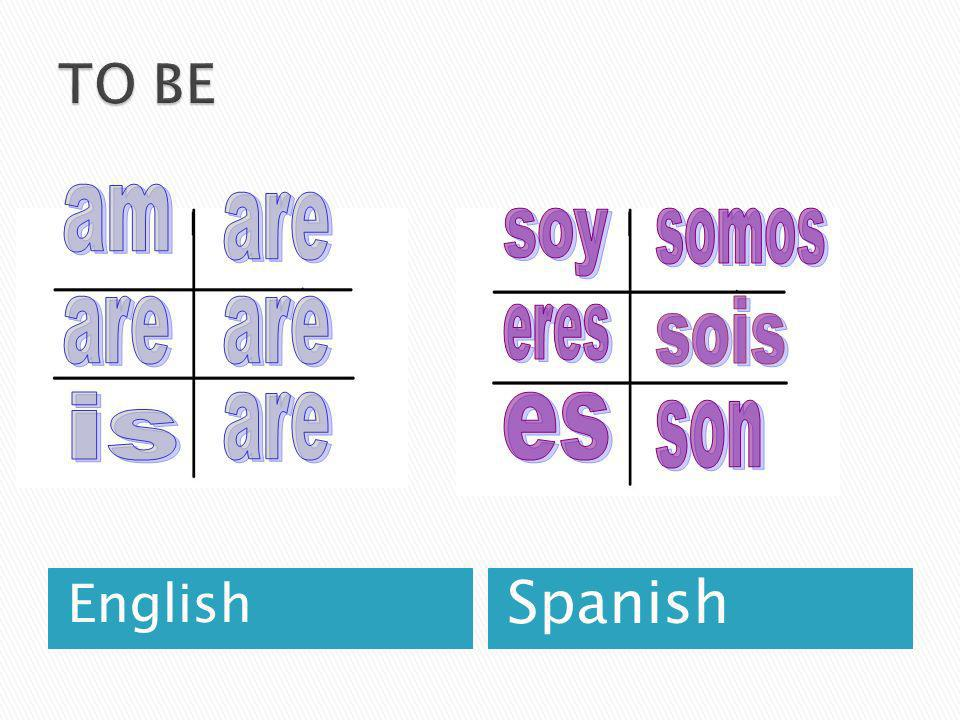 TO BE am are soy somos are are sois eres is are es son English Spanish