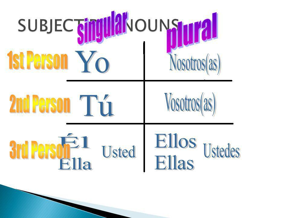 SUBJECT PRONOUNS singular plural 1st Person Yo Nosotros(as)