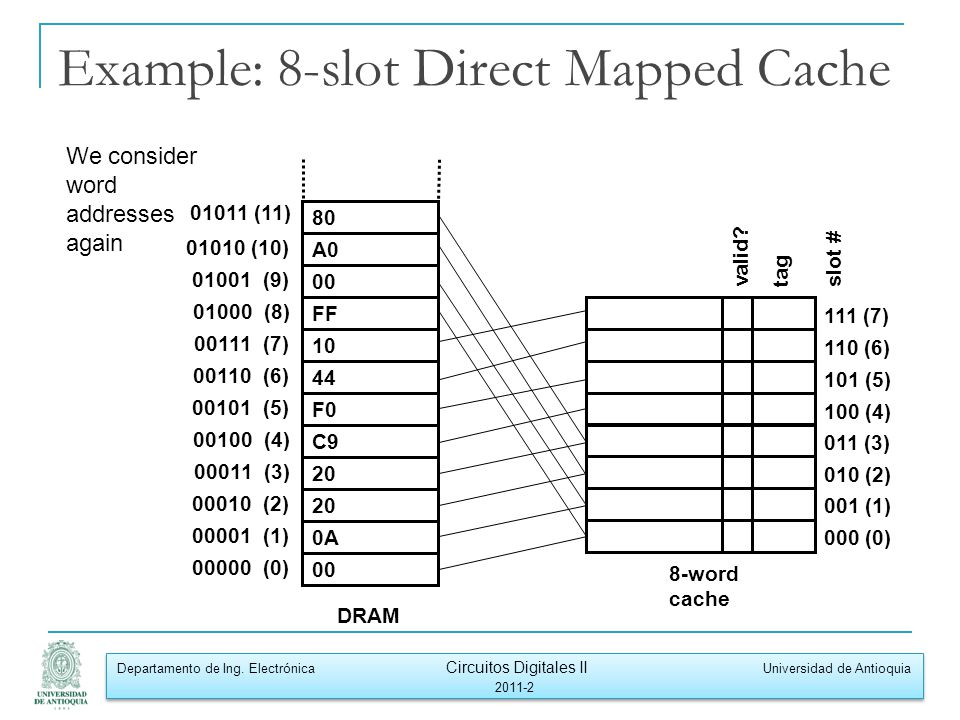 Example: 8-slot Direct Mapped Cache